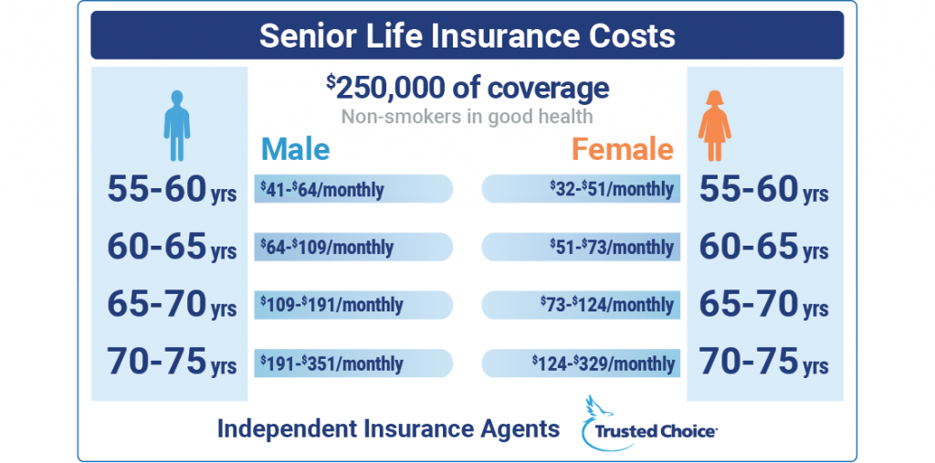 Things You Have To Know About Life Insurance Coverage ...